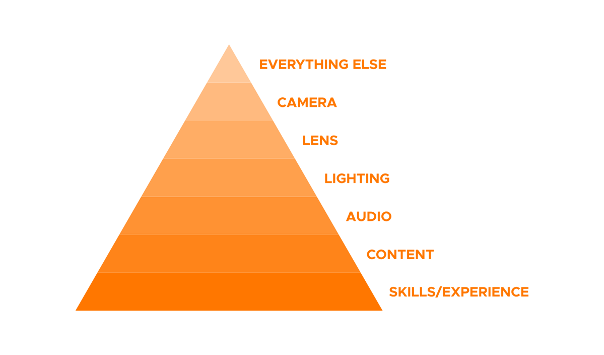Joel W Smith's Hierarchy of Video Production